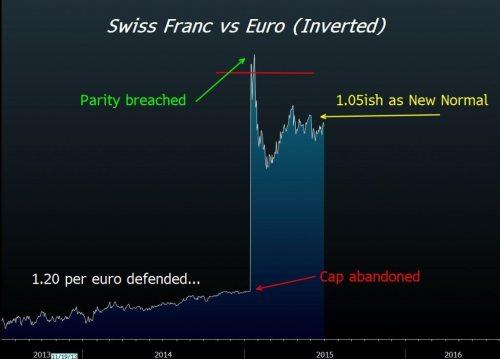 franc vs. euro