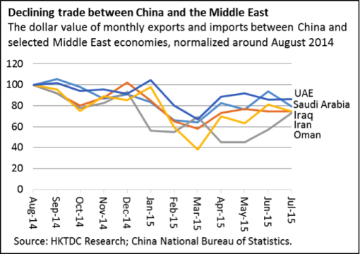 Declining trade China Middle East