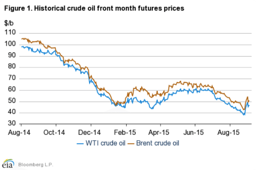 Historical oil prices