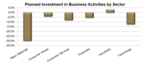Planned Investment by Sector South Africa