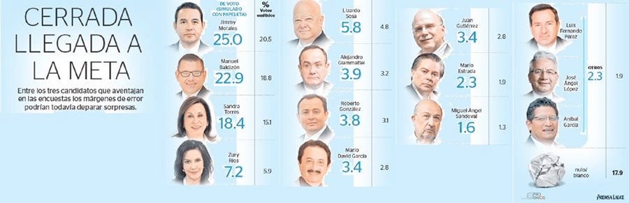 In a recent poll by Prensa Libre, around 18% of voters surveyed said they'd vote blank or null.