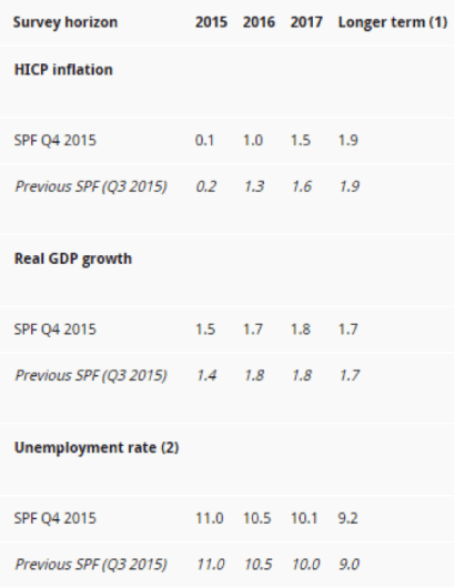 ECB survey