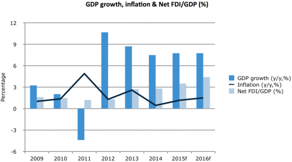 GDP growth, inflation & Net FDI/GDP (%)