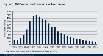 Azerbaijan_Graph-01