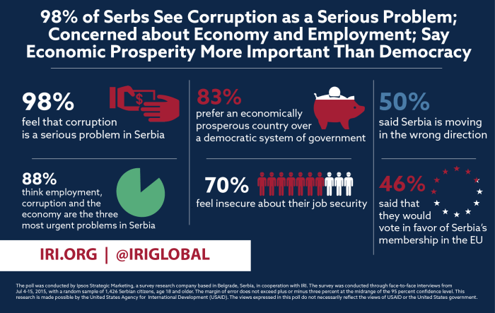 2015-09-21_iri_poll-98_percent_of_serbs_see_corruption_as_a_serious_problem_1
