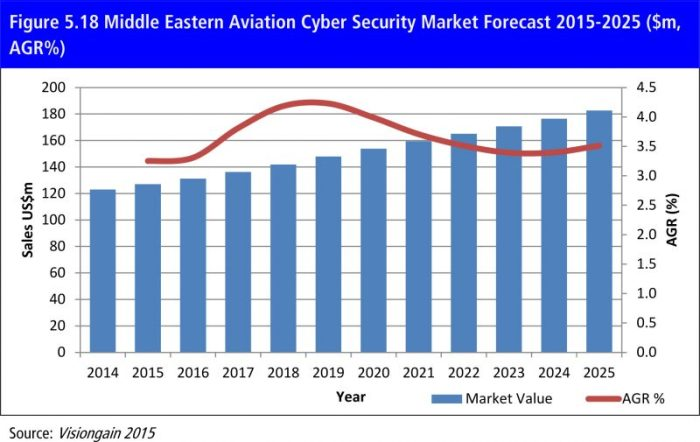 Middle-Eastern-Aviation-Cyber-Security-Market-Forecast-2015-2025-2