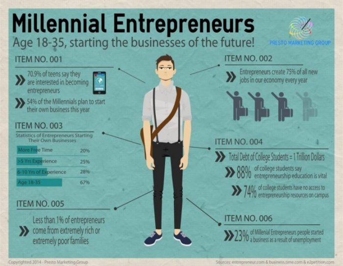 Millennial-Entrepreneurs-Infographic-1024x793-1024x793
