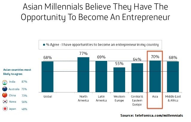 where-the-opportunity-lies-asian-millennials-3-638