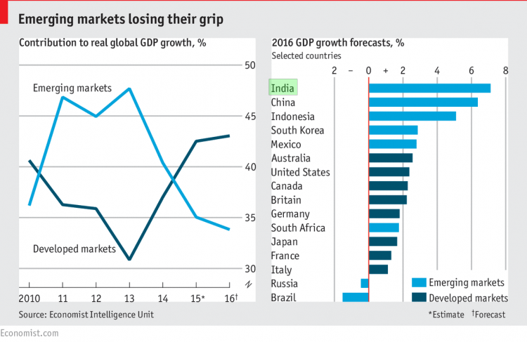 As other BRICS countries have begun to lose steam, India has surged to the front of the pack. Source: The Economist