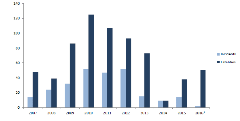 Graph AQIM