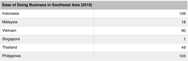 Ease of Doing Business in Southeast Asia, 2016 (Source: World Bank)