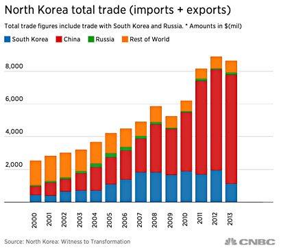 blog_north_korea_trade_0