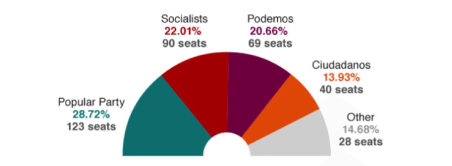 Spanish Parliament - Cortes