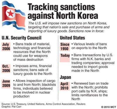 sanctions5nkorea