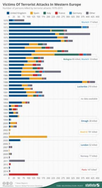 terrorist_attacks_in_western_europe_since_1970_n-557x1024