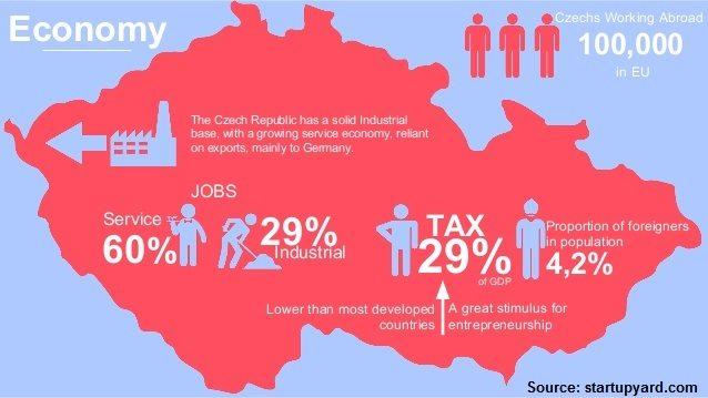 Czech Republic Infographic