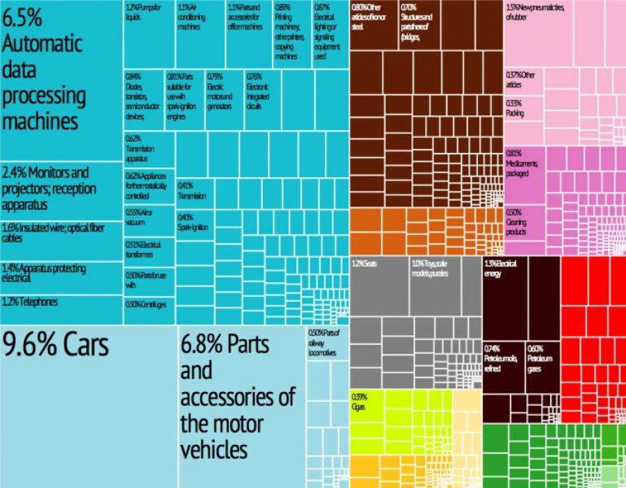 Breakdown of Czech Eports, Source: Wikimedia