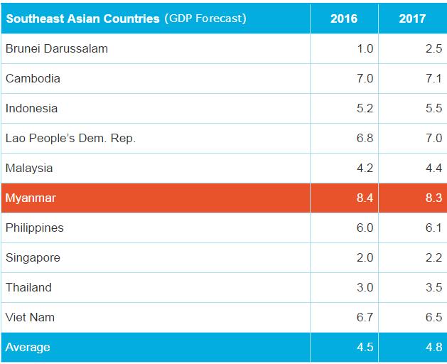 Burma GDP Growth 2016-2017