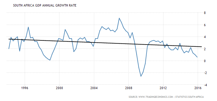 SA growth rate