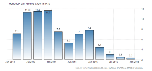 mongolia-gdp-growth-annual