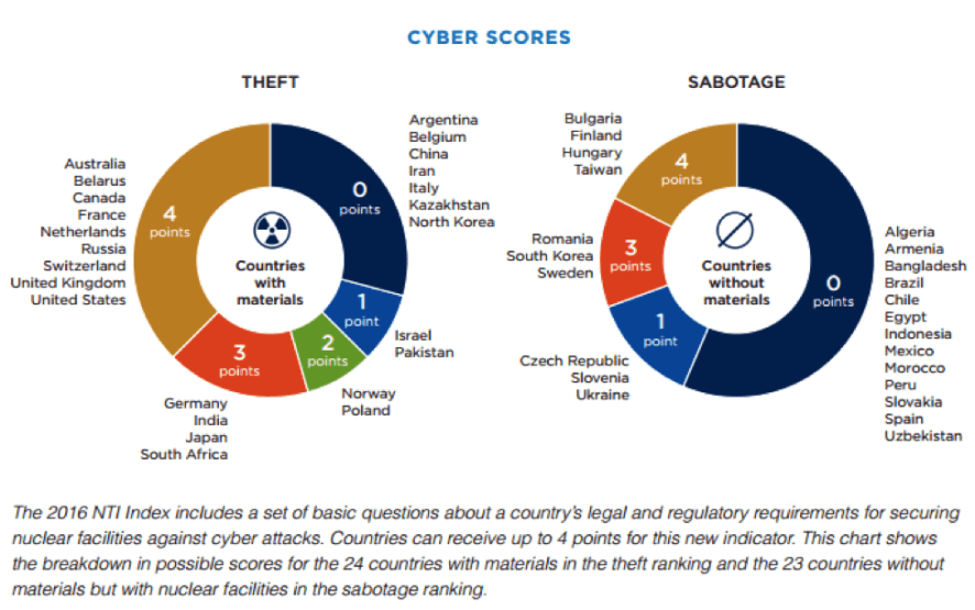 nuclear cyber security