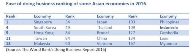 2016_05_08_indonesia_economies ranking
