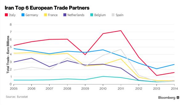 Iran Trade Partners