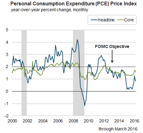 U.S. Personal Consumption Expenditure Price