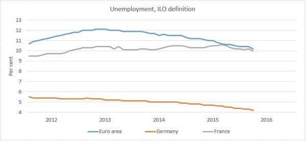 unemployment france