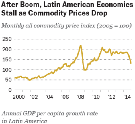 Latin America Middle Class Commodity Drop