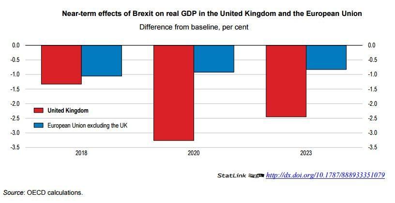 OECD Brexit outlook