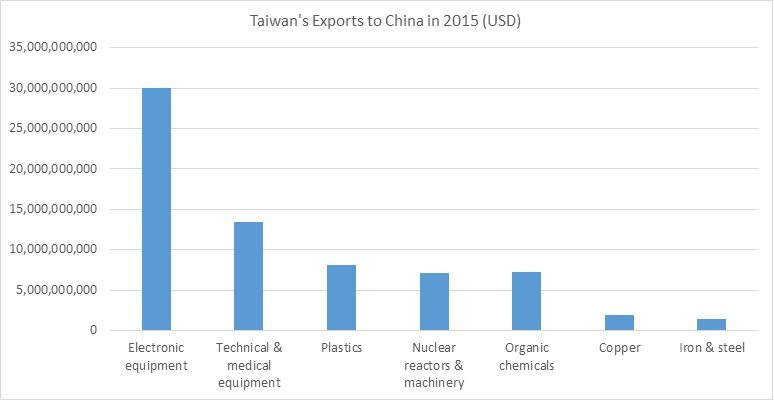 ROC Exports