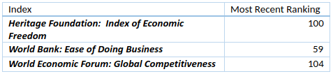 Mongolia Index Rankings