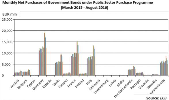 Quantitative Easing: Government Bonds