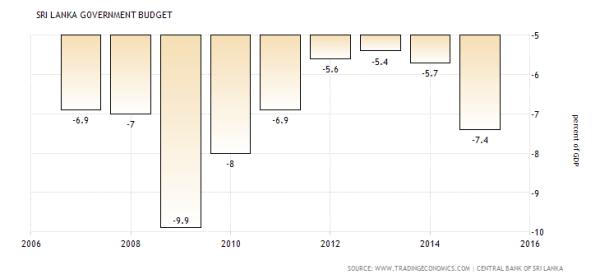 sri-lanka-government-budget