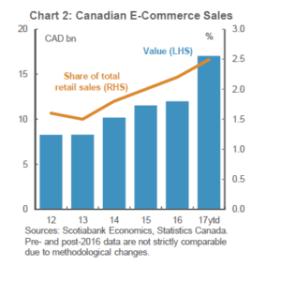 Nafta e commerce canada