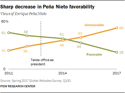 pena nieto poll support