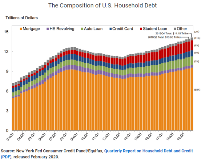 Consumer Credit US