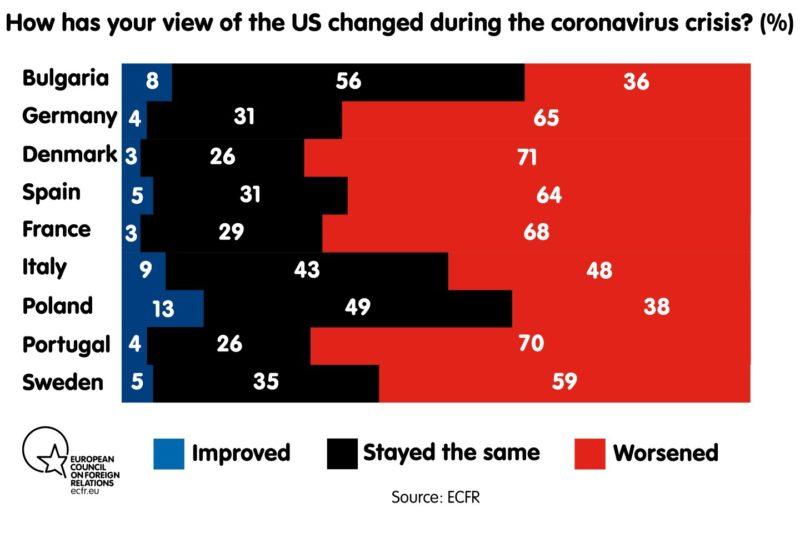 ECFR Survey US opinion