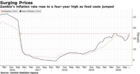 Graph to show soaring food prices in Zambia