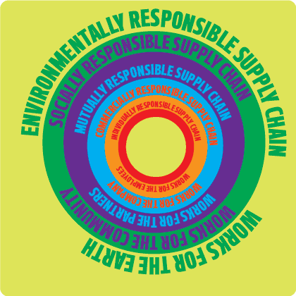 GLOBAL SUPPLY CHAIN GROUP'S FRAMEWORK ON SUSTAINABILITY (C)