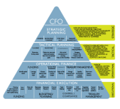 Hierarchy of Finance department in a company