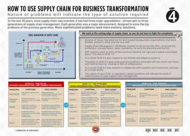 global supply chain group