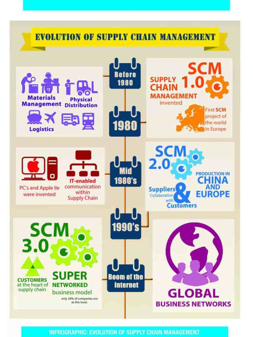 evolution of supply chains