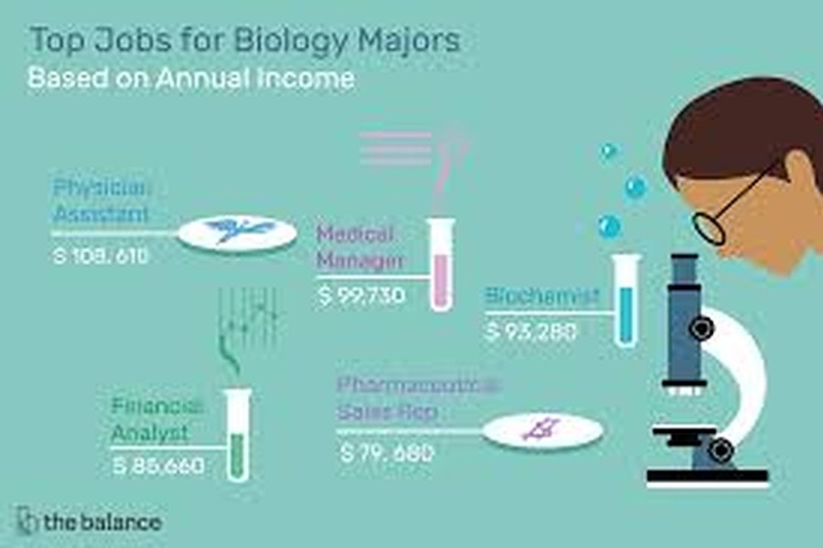 Biology as a course, What you need to know.