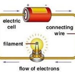 What is Electric Resistance