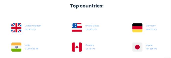 Smartproxy IPs in Top Countries