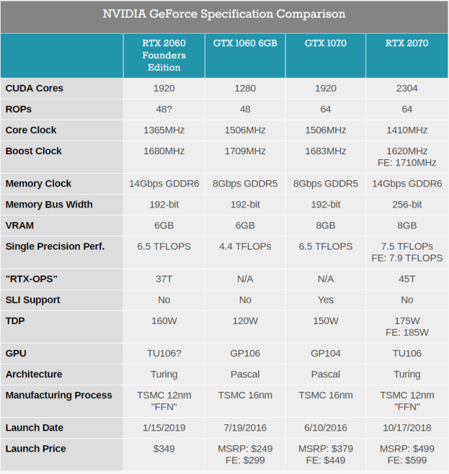 RTX 2060- Specifications