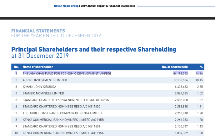 Principal shareholders financial statements 2019