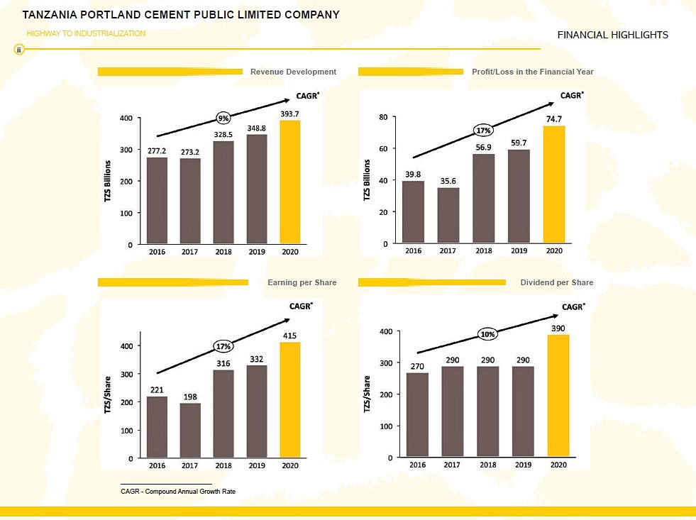 Twiga Cement 2020 Financial Highlights